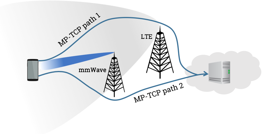 Transport protocols for 5G mmWave