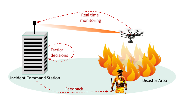 Public Safety Communication (PSC) scenario
